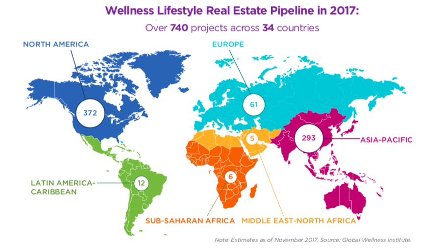 Wellness real estate GWI