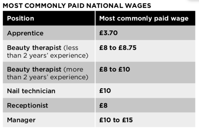most commonly paid wages in beauty in 2018 graphic