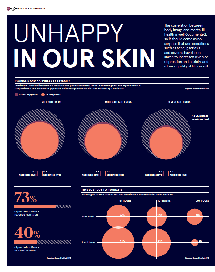 Skin conditions and happiness