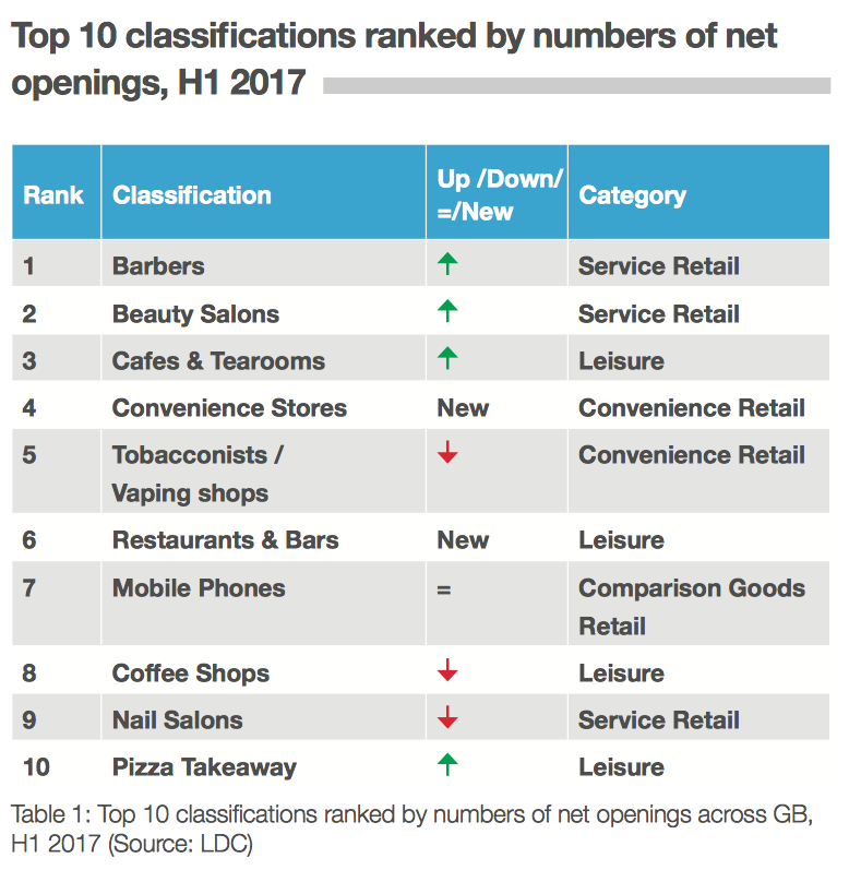 Top 10 classifications ranked by numbers of net openings across GB, H1 2017